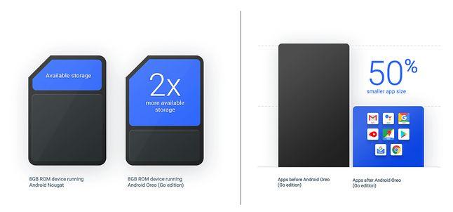 Lekkie wersje domyślnych aplikacji na smartfonie z 8 GB ROM pozwolą niemal odwrócić proporcje miejsca zajmowanego przez system z tym dostępnym dla użytkownika na kolejne aplikacje