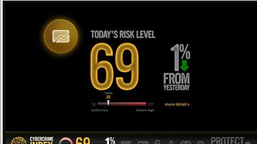 Indeks cyberprzestępczości - Dzisiaj bezpieczniej, spadek w stosunku do dnia wczorajszego o 1%