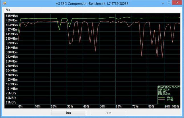 AS SSD Benchmark - Kompresja