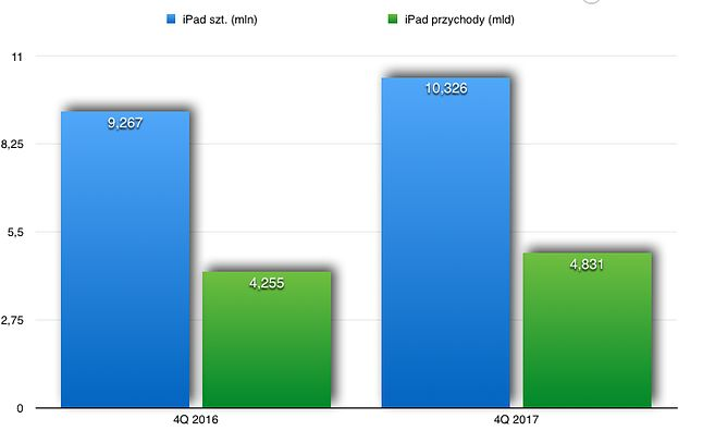 Sprzedaż iPada.