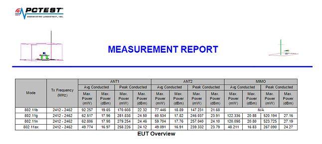 Fragment raportu z wynikami testów sieci Wi-Fi. W tabeli widać m.in. rezultaty testu dla trybu 802.11ax (Wi-Fi 6).