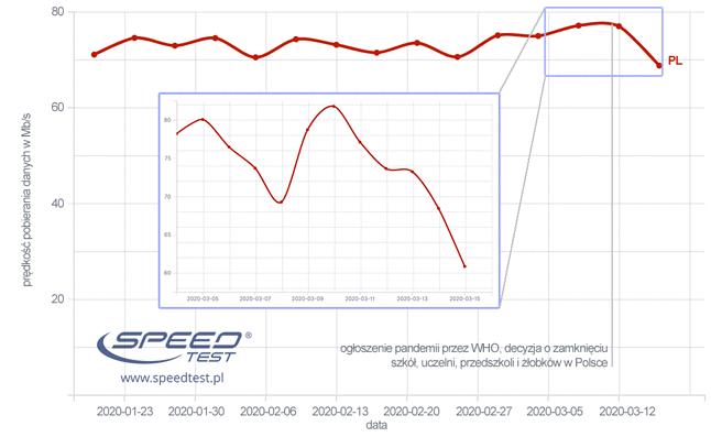 /Fot. SpeedTest.pl