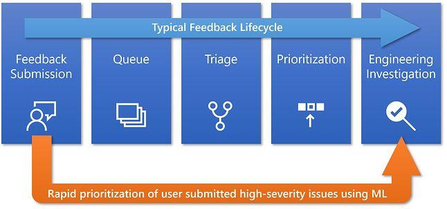 Najpoważniejsze błędy zgłaszane przez użytkowników będą podlegać bezpośredniej analizie, źródło: Blog Windows.