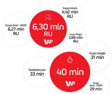 Wirtualna Polska bije konkurencję na głowę