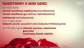 #dziejesienazywo: Choroby nowotworowe u dzieci (WIDEO)