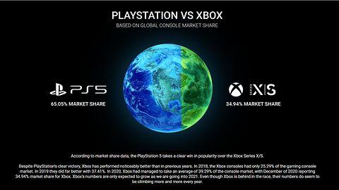 PlayStation 5 zdominowało Xboxa Series X. Globalna sprzedaż niemal dwukrotnie większa