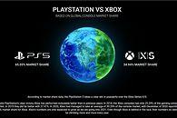 PlayStation 5 zdominowało Xboxa Series X. Globalna sprzedaż niemal dwukrotnie większa - PS5 wygrywa, ale Xbox stale rośnie /fot. gamingsmart.com