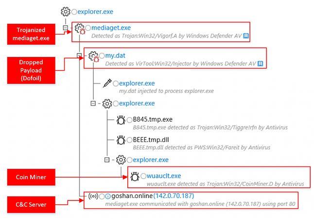Uruchomienie uzłośliwionego mediaget.exe (źródło: blog Windows Security)