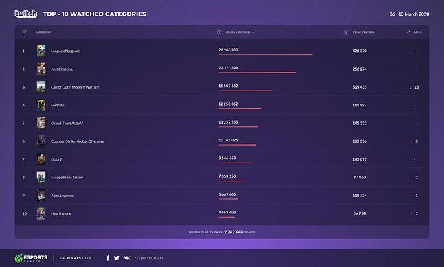 Top 10 najchętniej oglądanej zawartości w serwisie Twitch (6-13 marca 2020), fot. eSports Charts