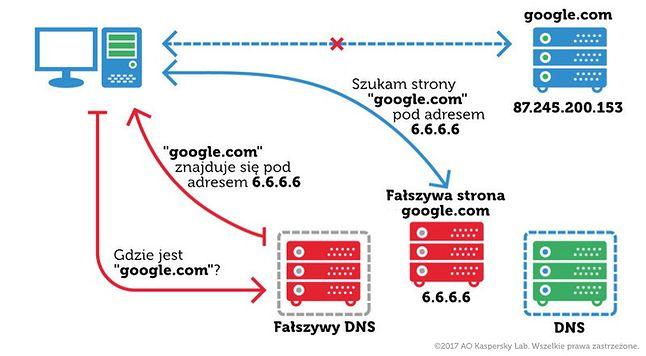 Uproszczony schemat działania ataku polegającego na manipulacji DNS, źródło: Kaspersky.