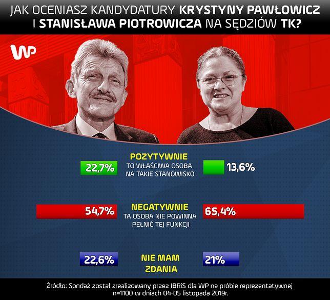 Sondaż. Krystyna Pawłowicz i Stanisław Piotrowicz na cenzurowanym