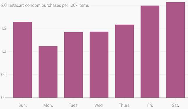 Z danych zebranych przez sklep wynika, że prezerwatywy zajmują sporo miejsca w naszym sobotnim koszyku na zakupy
