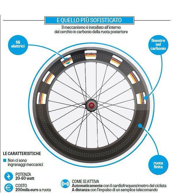 Nowy sposób na doping mechaniczny w kolarstwie