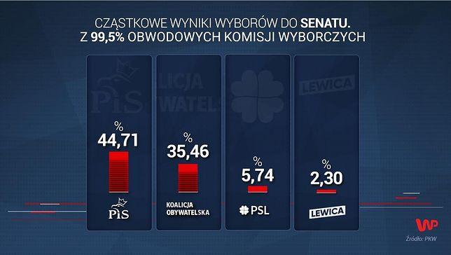Wyniki wyborów 2019. PKW podało najnowsze dane