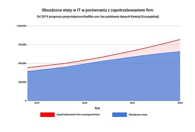 Pesymistyczna prognoza obsadzenia etatów IT, źródło: PR-ino, Kodilla.com.