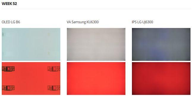 Jakość białego i czerwonego koloru na matrycach trzech typów po roku testu 20/7, źródło: RTINGS.com.