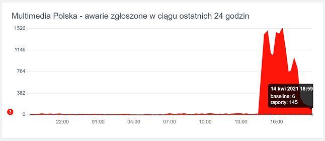 Zgłoszenia awarii internetu Multimedia Polska, źródło: downdetector.pl.