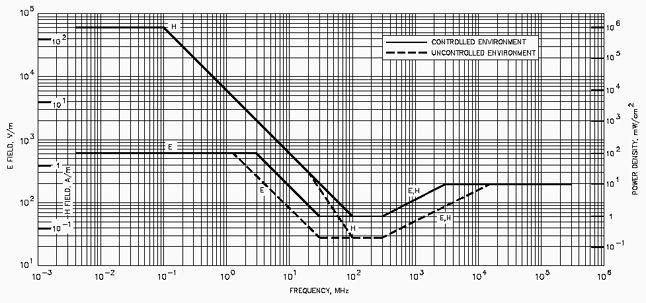Bezpieczne dla człowieka wielkości pól elektromagnetycznych wg IEEE