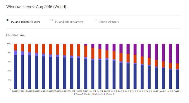 Według Microsoftu już w sierpniu 2016 Windows 10 był popularniejszy od Windowsa 7
