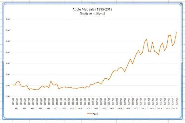 Rynek komputerów się kurczy, ale nie dla Jabłek