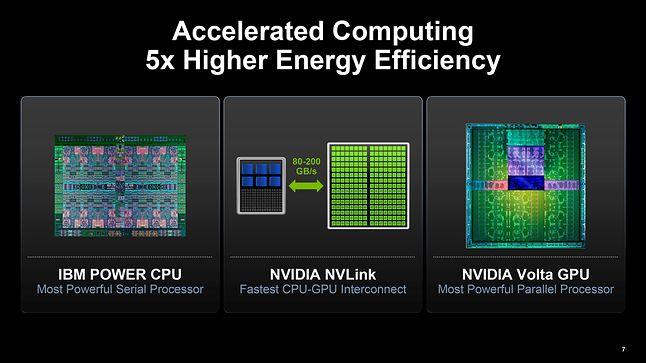 NVIDIA i IBM łączą siły w budowie superkomputerów (źródło: NVIDIA)