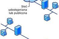 Wirtualna Sieć Prywatna