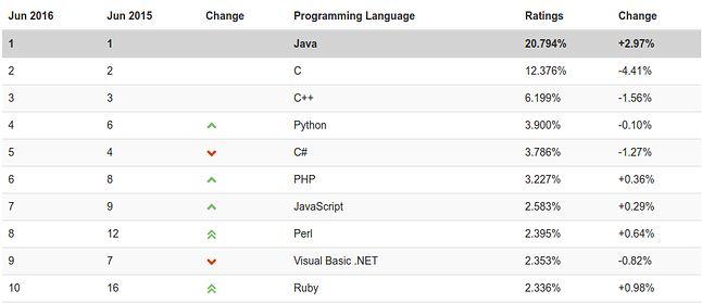 Java: najważniejszy język programowania tej planety? (źródło: TIOBE Index)