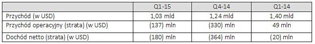 Wyniki finansowe AMD: Q1 2015