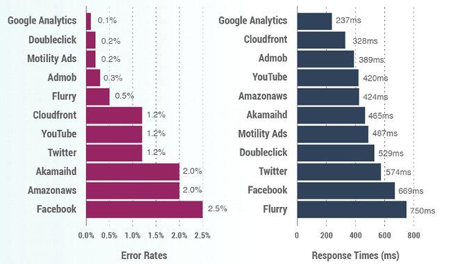 Facebook jest największym zagrożeniem dla stabilności aplikacji mobilnych