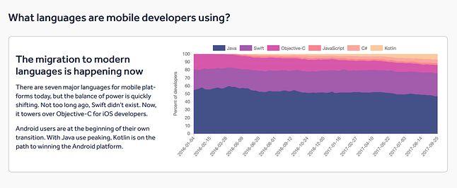 Popularność języków programowania dla platform mobilnych, źródło: badania Realm