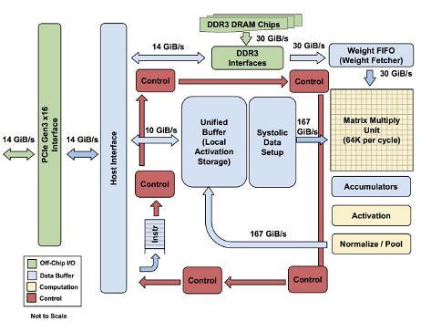 Schemat blokowy TPU