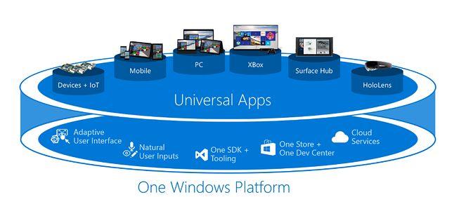 Ideologia kryjąca się za Jednym Windowsem: wspólne narzędzia tworzenia aplikacji, łatwo skalowalny interfejs