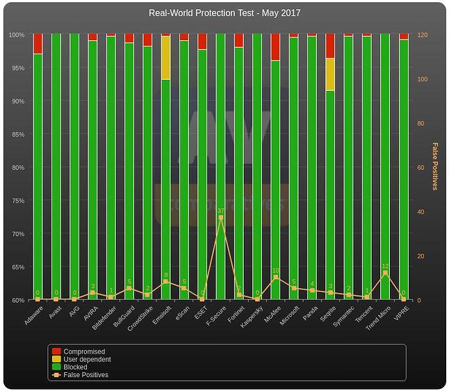 AV-Comparatives włączyło Windows Defendera do grupy najlepszych antywirusów