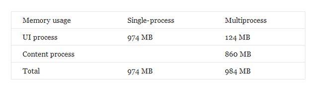 Test użycia pamięci przy 50 otwartych kartach