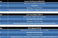 Acer TravelMate P645-S w dziale controllingu — testy obliczeniowe - Platformy testowe - konfiguracja sprzętowa