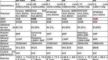 S8 — szybkie porównanie modeli Samsunga, LEAGOO i Goophone