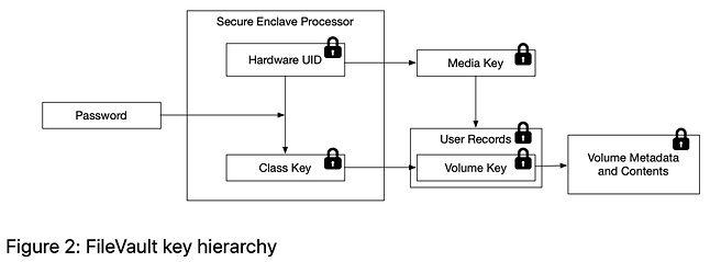 hierarchia kluczy FileVault / Apple
