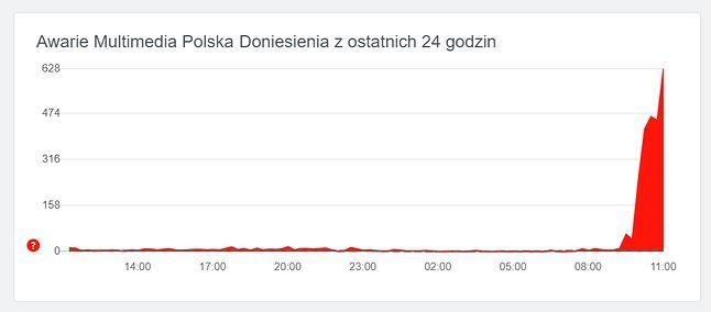 Zgłoszenia awarii dotyczące internetu Multimedia Polska, źródło: downdetector.