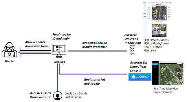 Uproszczony schemat działania potencjalnego ataku, źródło: materiały prasowe Check Point.