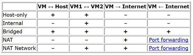 VirtualBox - rodzaje sieci