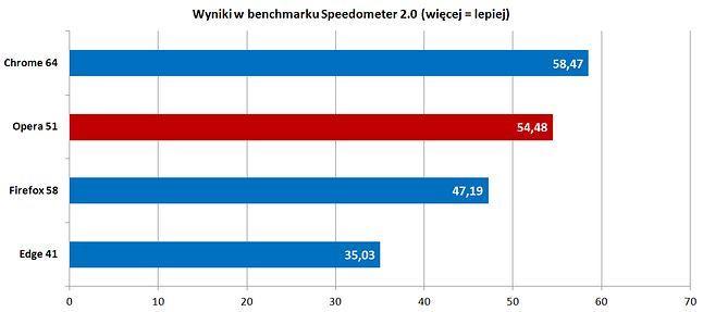 Wyniki przeglądarek w benchmarku Speedometer 2.0, nasz test