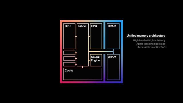 Makroarchitektura Apple M1, fot. Materiały prasowe