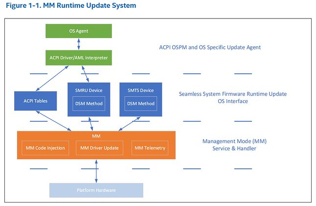 Runtime Update System