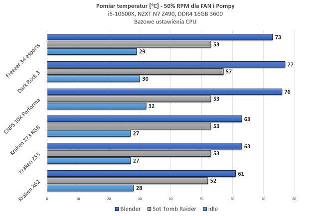 Freezer vs. 3 chłodnice AiO. Od dołu kolejno 280, 240 i 360 mm.