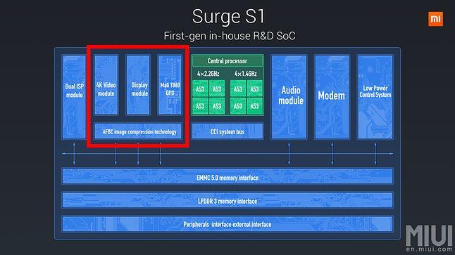 Uproszczony schemat blokowy czipu Surge S1 / Fot. Materiały prasowe