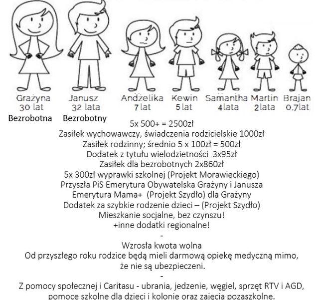 """""""Infografika"""" od paru dni krąży po sieci"""
