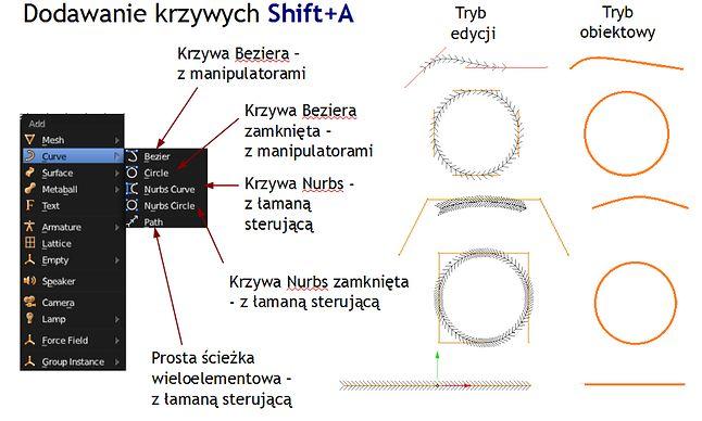 Krzywe różnych typów