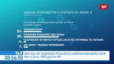 """Aborcja w Polsce. Najnowszy sondaż. """"Jarosław Kaczyński idzie wbrew woli swoich wyborców"""""""
