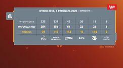 Prognoza wyborów parlamentarnych 2020. Dziś PiS nie miałby większości sejmowej