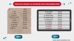 Statistica: Polska gospodarczą potęgą? Najpotężniejsi byliśmy za Mieszka I